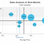 Data Visualization – a must have