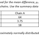 Confidence Interval for Difference between Means using StatCrunch